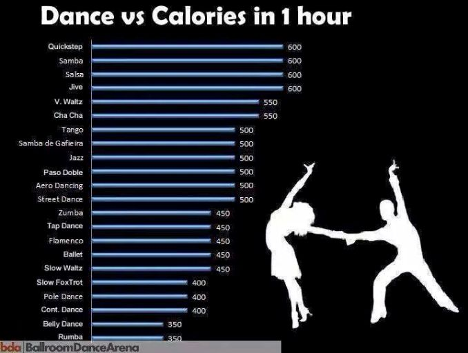Dance Calories Per Hour